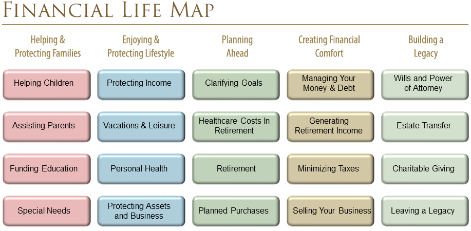 Financial Life Map graphic